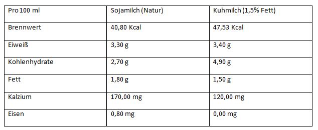 essentielle fettsäuren lebensmittel