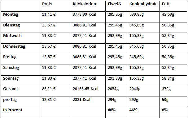 500 kcal am tag essensplan