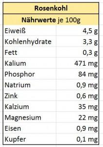 Nährwerte_Rosenkohl_Testosteron_steigerndes_Lebensmittel