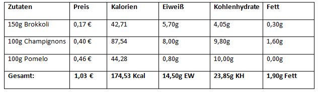 Pendeldiät - Zwischenmahlzeit 2 Ladephase