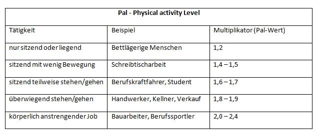 Pendeldiät_PAL-Wert
