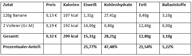 eier glykämischer index