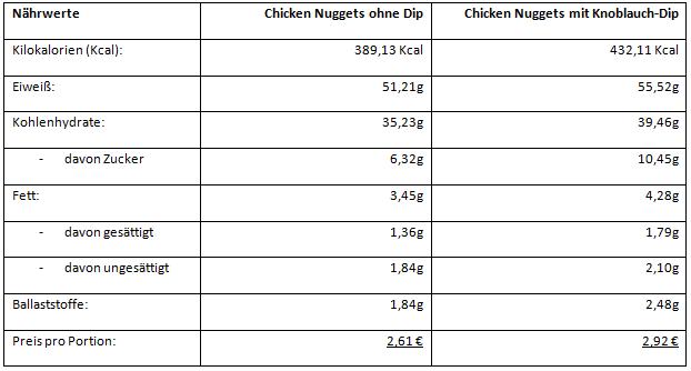 Nährwerte der Chicken Nuggets - Gesamtübersicht