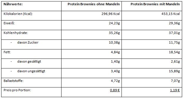 Protein Brownies selber backen - Nährwertangaben pro Portion