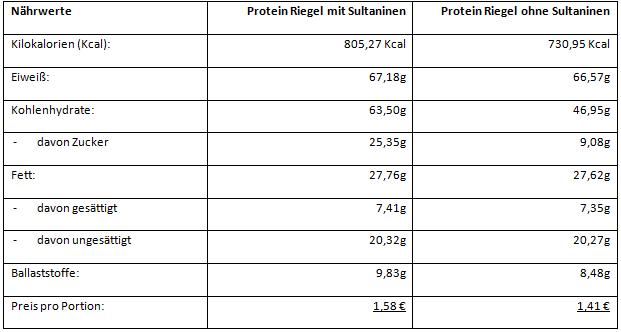 Protein Riegel Fitness Rezept - Nährwertangaben pro Portion