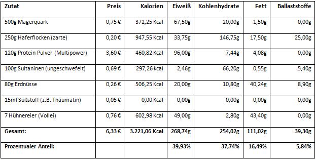 Protein Riegel Fitness Rezept - Nährwerte & Einkaufspreise