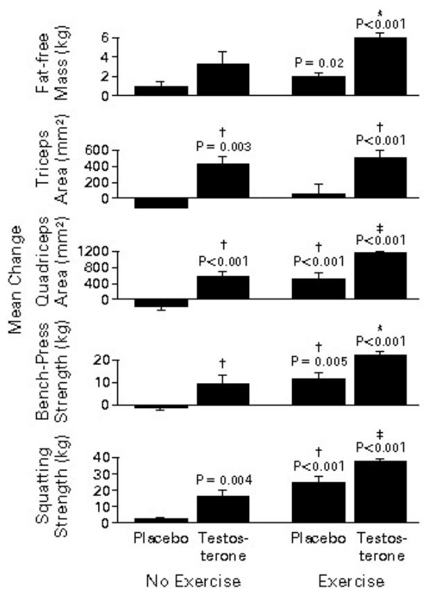 Testosteron Enantat - Studie #1_Ergebnisse_Kraftleistungen