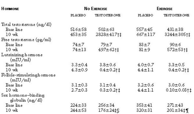 Testosteron Enantat - Studie #1_Ergebnisse_Untersuchungen_Blutwerte