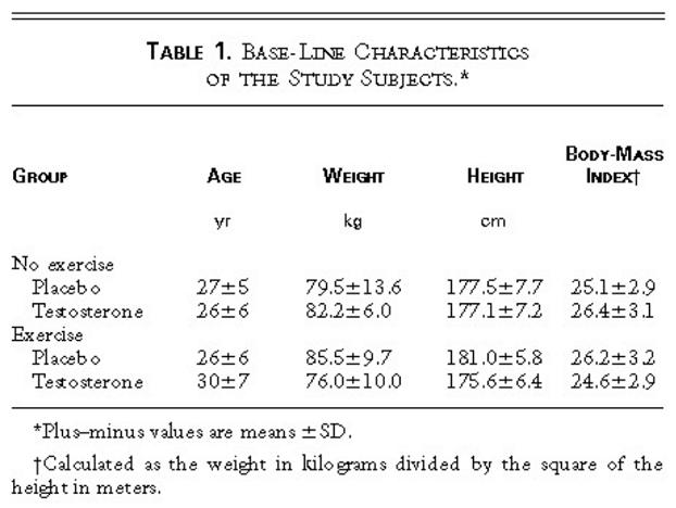Testosteron Enantat - Studie #1_Probanden
