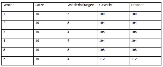 German Volume Training - Anwendung - Ausgangsgewicht