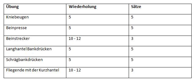 5x5 Training 1 - Montag - Quad