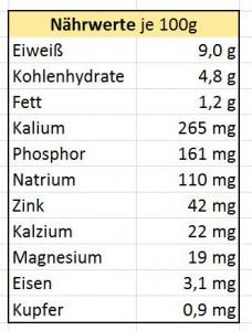 Nährwerte_Austern_Testosteron_steigerndes_Lebensmittel