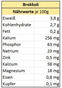 Nährwerte_Brokkoli_Testosteron_steigerndes_Lebensmittel