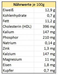 Nährwerte_Hühner_Eier_Testosteron_steigerndes_Lebensmittel