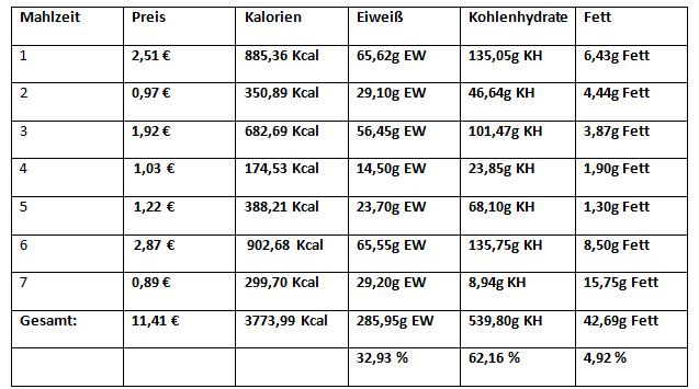 Pendeldiät - Ladephase - Übersicht Kalorienaufnahme