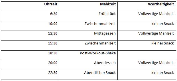Pendeldiät Trainingsfreietage Mahlzeitenaufteilung_Zeitlich