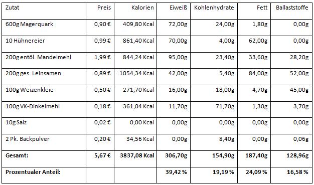 Eiweißbrot - Nährwert und Einkaufspreise