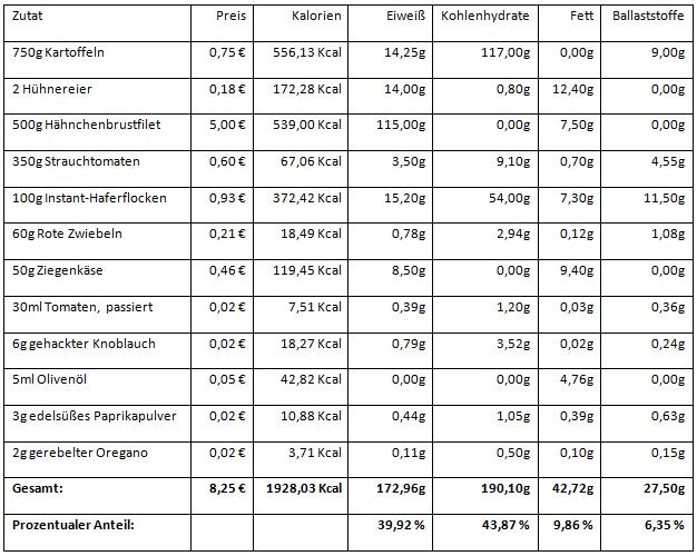 Geflügelhackbällchen mit Kartoffelecken - Zutatenliste und Nährwerte