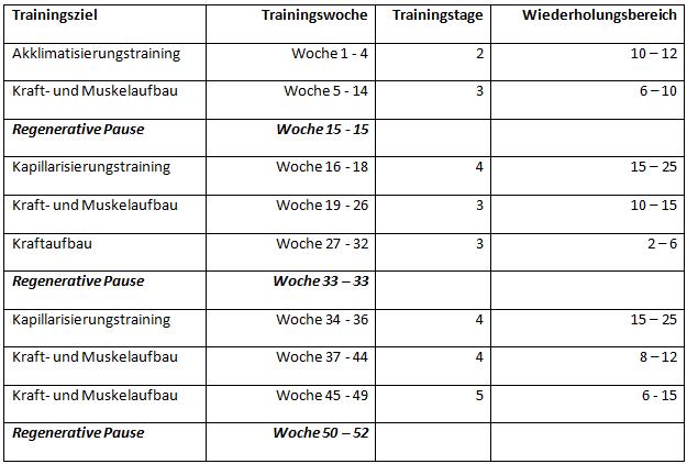 Kapillarisierung - Einteilung Jahreszyklus
