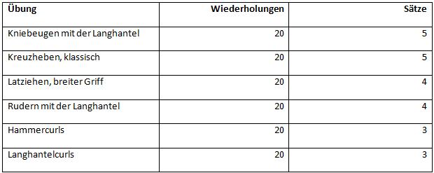 Kapillarisierung - Trainingsplan Dienstag und Freitag