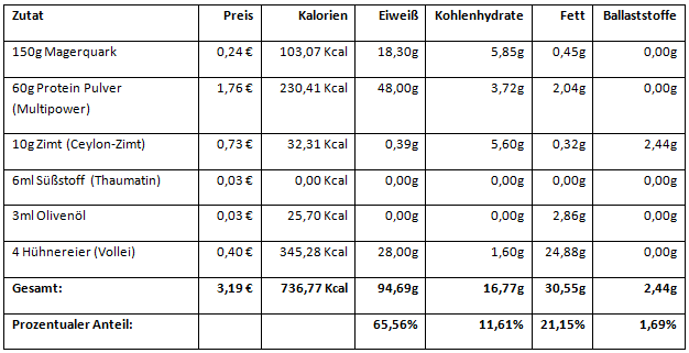 Low Carb Pfannkuchen Fitness Rezept - Nährwerte & Einkaufspreise