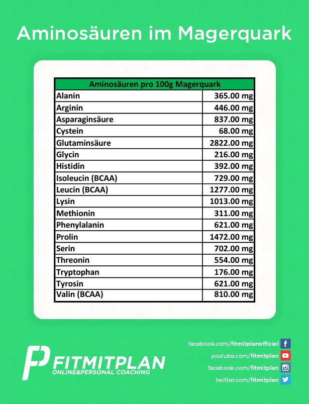 Aminosäuren in 100g Magerquark